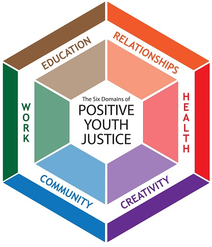Six Domains of Positive Youth Justice