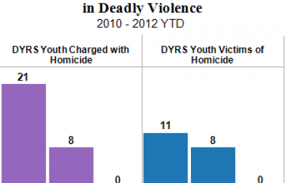 Comparative graph or DYRS Youth charged with homicided compared to victims for three years